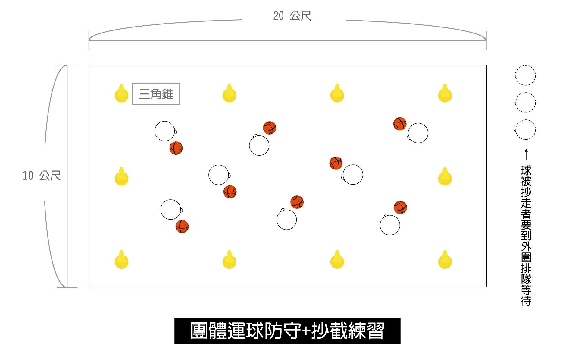 團體運球抄截練習