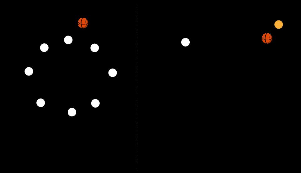 玫芳老師分享的籃球基礎團隊練習好方法。