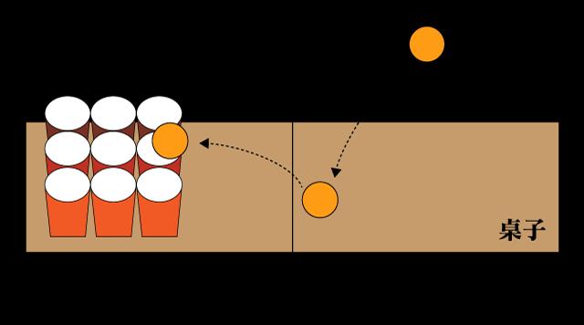 彈跳乒乓球遊戲示意圖。