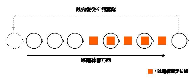 團隊練習動線規劃範例。